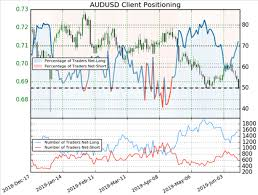Audusd Chart Audusd Chart Shows Bears In Control Market Trading News