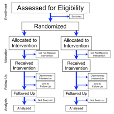 Phase 3 Clinical Trial Flow Chart Randomized Controlled Trial Wikipedia