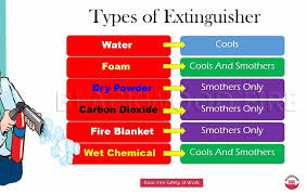 Types Of Fire Extinguisher Their Uses Blackwood Fire