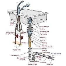 25 best kitchen sink plumbing images