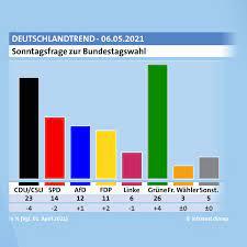 Bundestagswahl 24.09.2017 32,9 % 20,5 % 9,2 %. Ard Deutschlandtrend Grune Ziehen An Union Vorbei Tagesschau De