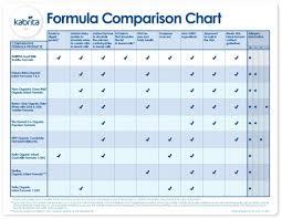 Newborn Milk Intake Chart Nz Baby Formula Feeding Litlestuff