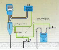 home archives page 2 of 2 aa electrical services Economy 7 Meter Wiring Diagram main and supplementary bonding earthing to gas and water supplies Residential Electrical Meter Wiring Diagram