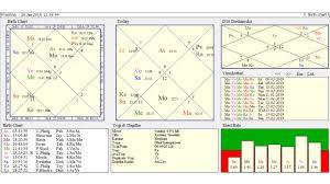 Chandal Yoga In Birth Chart Fate Of Rajeev Kumar Astrologically Astrologer Anil