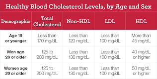 Cholesterol Lab Values Chart 14 All Inclusive Cholesterol Ranges By Age