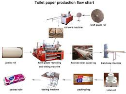 Toilet Paper Production Flow Chart Expert Manufacturer Of
