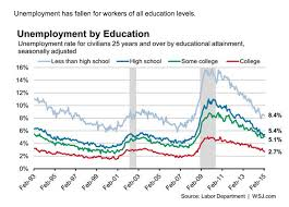 One Chart How Education Pays Off In The Jobs Market