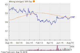 Ishares California Muni Bond Breaks Above 200 Day Moving