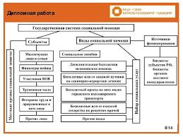 Презентация по праву социального обеспечения Порядок оказания  Дипломная работа 8 14