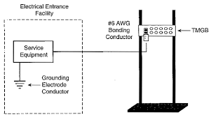 Service Entrance Cable Size Chart What Is Grounding And Bonding For Telecommunication Systems