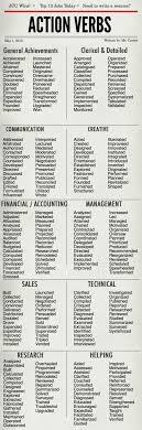 Power Words For Resume Power Words Resume Resume Online Builder 40