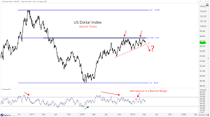 Dxy Stock Chart Us Dollars Are Steering The Ship All Star Charts