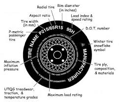 Speed Rating Letter Chart How To Read Tire Size Information