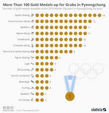 Olympic Medal Chart Chart More Than 100 Gold Medals Up For Grabs In Pyeongchang