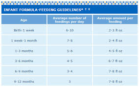 Baby Formula Amount Chart Similac Formula Feeding Chart Best Picture Of Chart