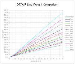 Fly Rod Line Weight Chart Max Rod Craft Web Manager Version 2 0