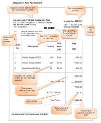 Basics Of Gst Tips To Prepare Gst Tax Invoice