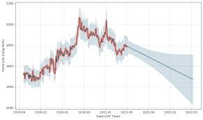 In the beginning price at 93 dollars. Pax Gold Price Prediction Charts