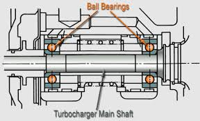 ball bearings diagram. ball bearings diagram r