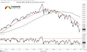 Stock Market Update Bulls Battling Bad Breadth See It Market