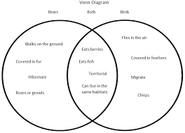 Venn Diagram Math Examples Venn Diagrams Math Examples Retrieved From Uploads Resources