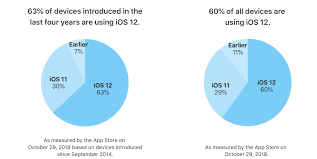 Ios Adoption Chart Ios 12 Already Powers 63 Of Devices Unveiled Since