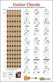 Pin By Annanb On Music Guitar Guitar Chord Chart Guitar