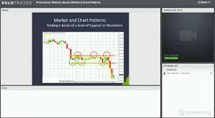 Charts And Patterns Market Charts And Patterns