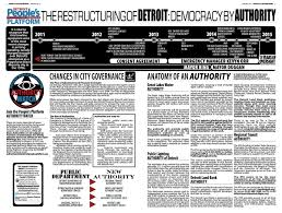 People's Platform NEWS Five – Democracy by Authority – Detroit ...
