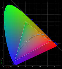 Color Spectrum Chart Why Dont Color Spaces Use Up The Entire Color Spectrum