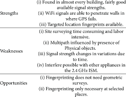 Strengths Weaknesses Wifi Strengths Weaknesses And Opportunities Download Table