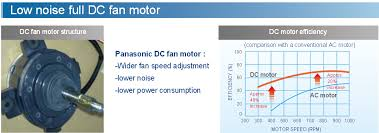 Solar Dc Air Conditioning Technology How It Works