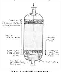 Fixed Bed Reactor Design Figure 1 From Modeling Of A Catalytic Packed Bed Reactor And