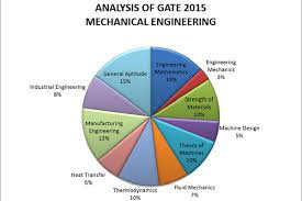 Mechanical Engineering Chart Gate 2015 Analysis For Mechanical Computer Science