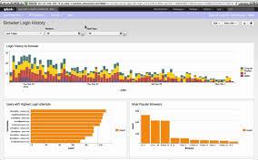 Splunk App For Salesforce We Are Big Data Data