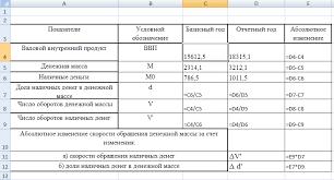 Статистика денежного обращения Реферат Таблица 2