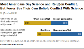 what u s religious groups think about science issues pew most americans say science and religion conflict but fewer say their own beliefs conflict