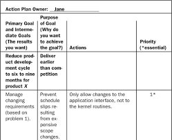 Appendix C. Action Plan Example - Making Process Improvement Work: A ...