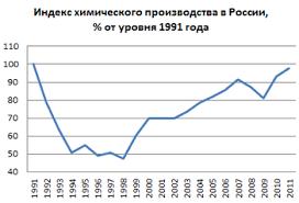 Промышленность России Википедия Химическая промышленность править править код