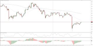 Wti Chart Wti Technical Analysis Quick Drop For Friday Sees Wti