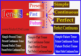 Flow Chart Based On Tenses Tenses Introduction