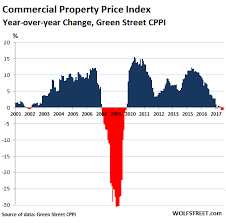 Real Estate Chart 2018 Commercial Property Prices Scary Chart