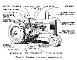 farm tractor diagram farm image wiring diagram 1000 images about mundo tractor 1 old tractors on farm tractor diagram