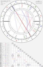 Naomi Campbell Birth Chart Horoscope Date Of Birth Astro