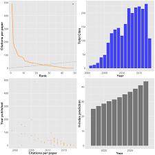 Rollercoaster Iii Yet More On Google Scholar Quantixed