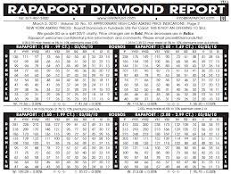 Rapaport Diamond Report Lamasa Jasonkellyphoto Co