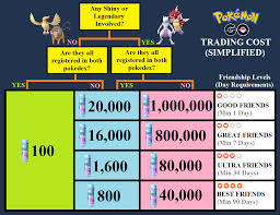 Trade Cost Chart Simplified Thesilphroad