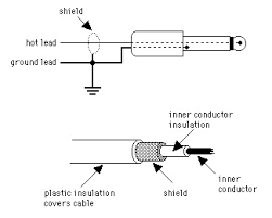 tech tip unbalanced vs balanced i o and signal chains the hub signal conductor grounded shield