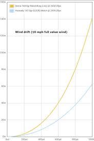 300 Win Mag Range Chart 6 5 Creedmoor Vs 308 Winchester No Contest The Truth