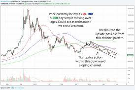 Bitcoin Btc Price Analysis 29 06 18 Bullish Breakout